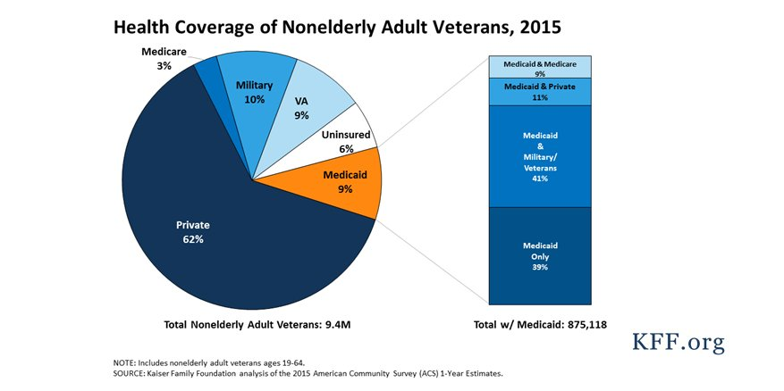 #Medicaid plays a role covering #veterans who would otherwise be uninsured &amp; sometimes supplements other coverage  http:// kaiserf.am/2xM95BA  &nbsp;  <br>http://pic.twitter.com/kqEIw47ESD
