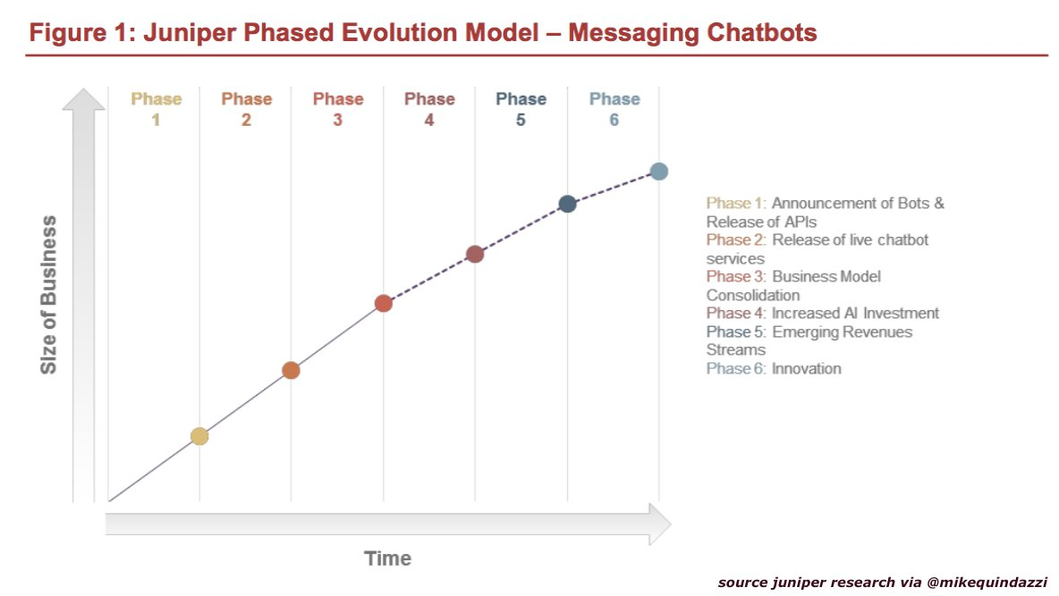 100 billion interactions between #chatbots + #humans via #sms messages by 2022. #ai #nlp #ui @juniperresearch  http:// bit.ly/2yshgHd  &nbsp;  <br>http://pic.twitter.com/QtxyuglgYO