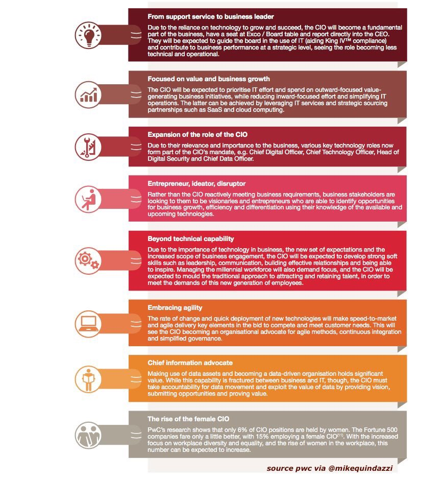 8 ways the role of the CIO is changing [infographic] #cio #DigitalTransformation #Agile #Cloud #SaaS #AI #IoT #Mobile @MikeQuindazzi<br>http://pic.twitter.com/WJ6VUzyjIU
