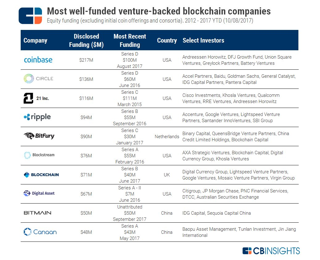 What are the most well-funded #Blockchain companies?  #fintech #cryptocurrency #CyberSecurity #bitcoin #Crypto #infosec #VC #startups #btc<br>http://pic.twitter.com/rr678kC2dn