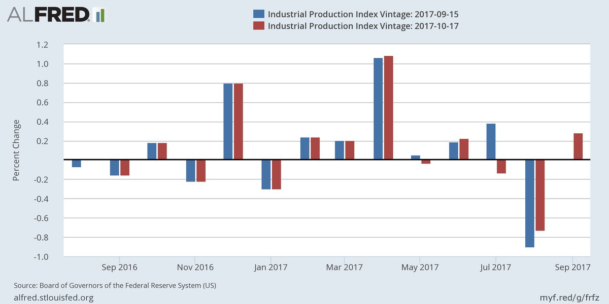 Industrial production advanced 0.3% in September; see marked revisions for July and August #Harvey #Irma https://t.co/gmD8u25RAG
