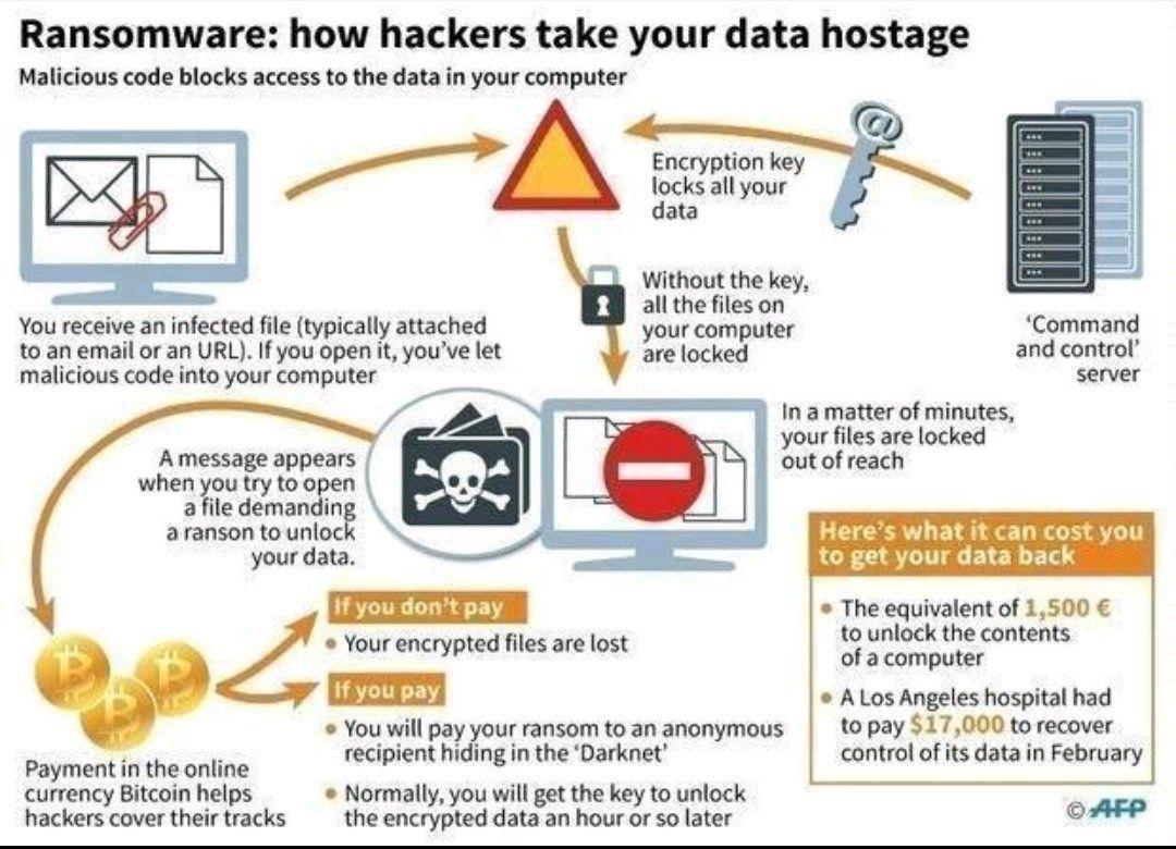 How do #Hackers Take Your Data Hostage with #Ransomware?  #CyberSecurity #cryptocurrency #infosec #databreach #btc #data  MT @Fisher85M<br>http://pic.twitter.com/EjUPGk0LNN