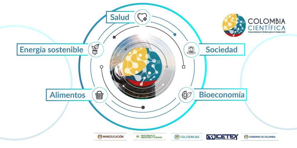 Salud, Alimentos, Energía Sostenible y S...