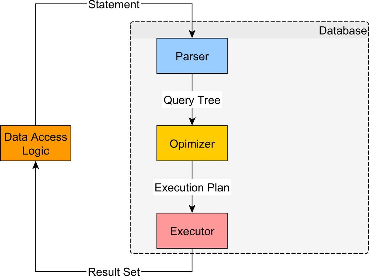 Java On Twitter 9 High Performance Tips For Developers When Logic Diagram Using Mysql With Hibernate Vlad Mihalcea Https Tco Dpgslu4u0c