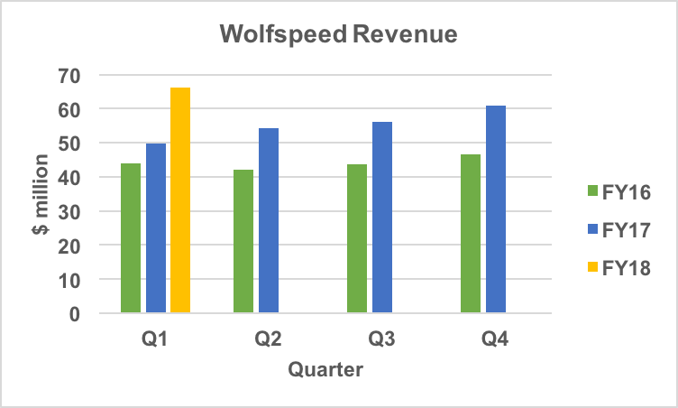 Wolfspeed revenue trend.