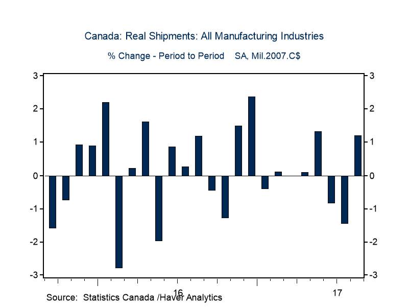 Rebound in @StatCan_eng real #manufacturing sales in August (+1.2%) drives up the @IFSD_IFPD Q3 GDP nowcast to 2.3% from 2.1% #cdnecon<br>http://pic.twitter.com/8Z8DzlK7JU