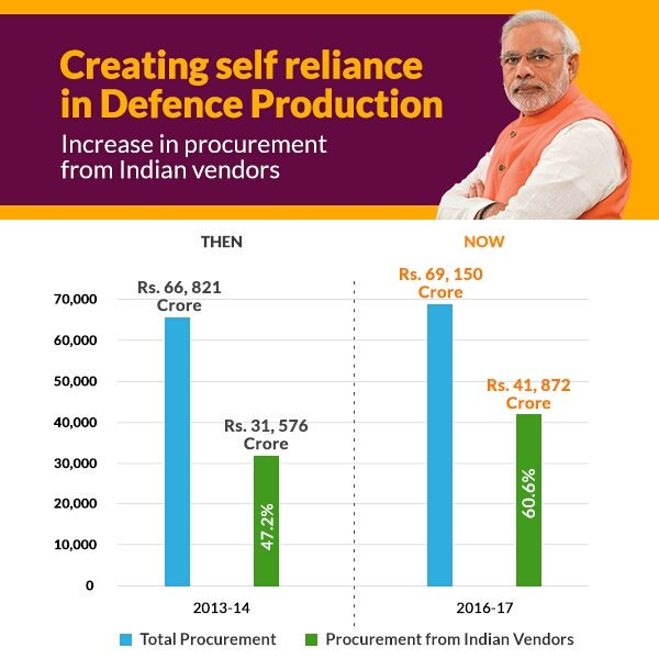 Creating self reliance in Defence Production https://t.co/MTFdUbeZdm h...