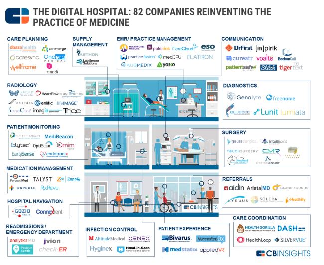 THE #DIGITAL HOSPITAL: 80+ #COMPANIES REINVENTING #MEDICINE IN ONE  #digitalhealth #Healthcare<br>http://pic.twitter.com/paweKL62RG