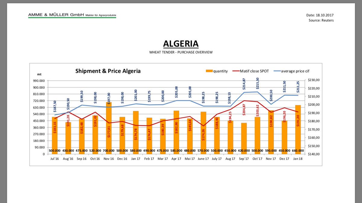 #Algeria #Wheat #Purchase Nearly the same price like last time, and a lower Matif.<br>http://pic.twitter.com/odEDtK9K6x