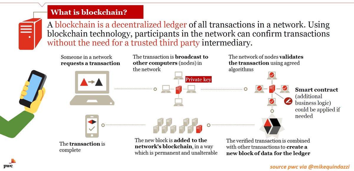 #Blockchain Explained #Banking #FinTech #InsurTech #Cloud #Tech #IoT #BitCoin #Crypto #Ethereum #CyberSecurity #AI #ML #ICO #Disruption<br>http://pic.twitter.com/68X8XxQA4M