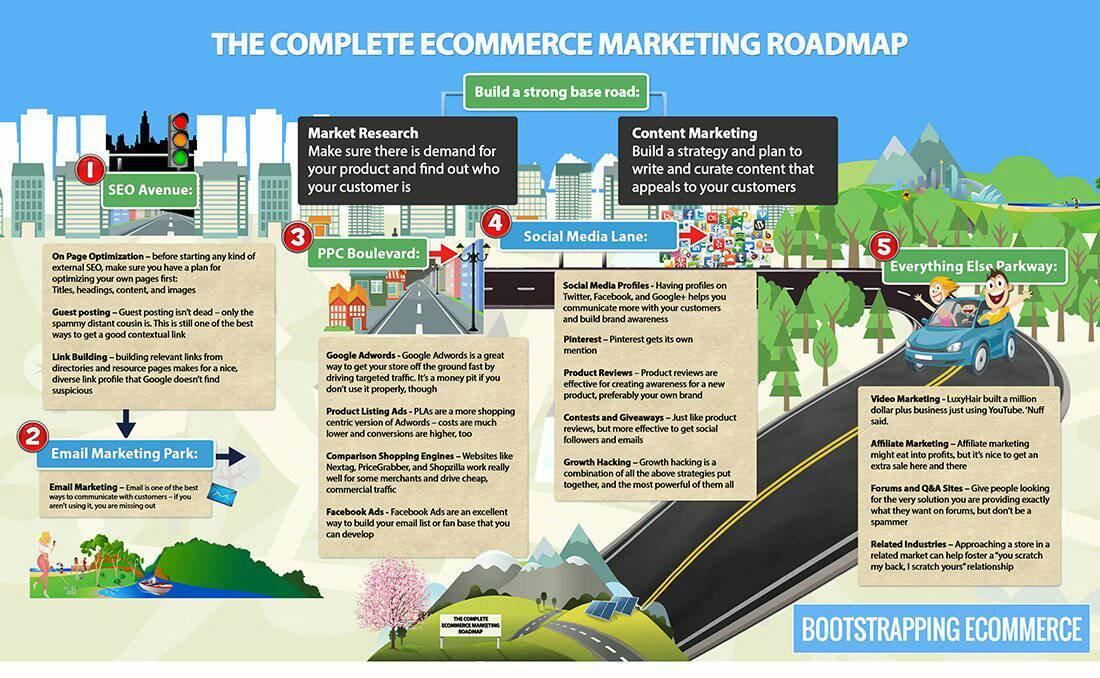 Top #Ecommerce #Marketing Tactics  #Contentmarketing #Socialmedia #SMM #IoT #Startups #SEO #AI #UX #BigData #GrowthHacking #Digitalmarketing<br>http://pic.twitter.com/Cu2PJA9d8G