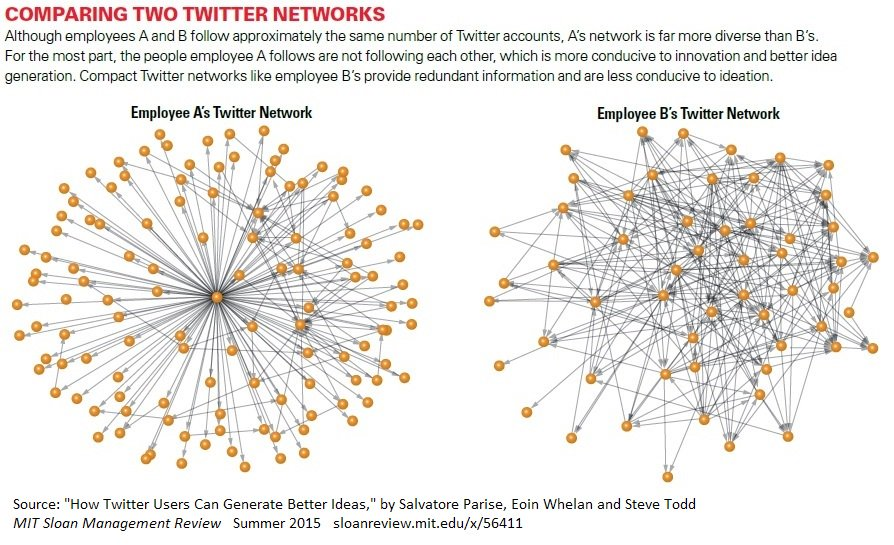 There's a link between the #diversity in people's networks &amp; the quality of their ideas  http:// mitsmr.com/1KCRaRL  &nbsp;   #management <br>http://pic.twitter.com/GZiK4DVgAJ