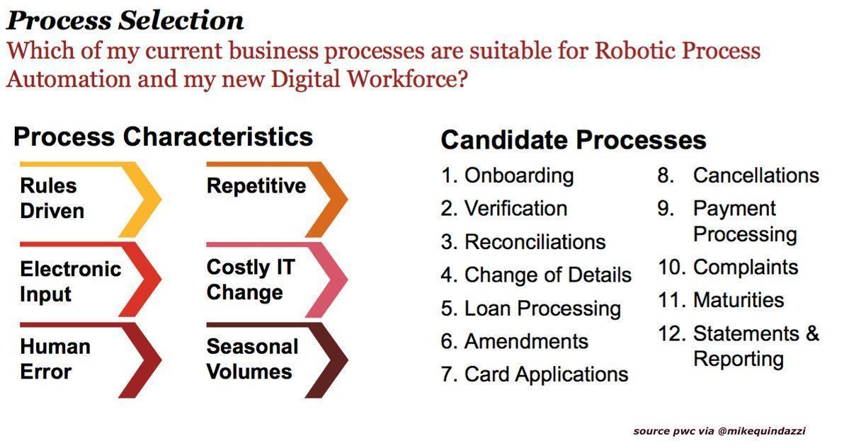 Assessing #RPA? 12 candidate #Robotic Process #Automation processes fr #CIO. #ai #bots #software #fintech #insurtech via #pwc @MikeQuindazzi<br>http://pic.twitter.com/mXVzuTy1Pg
