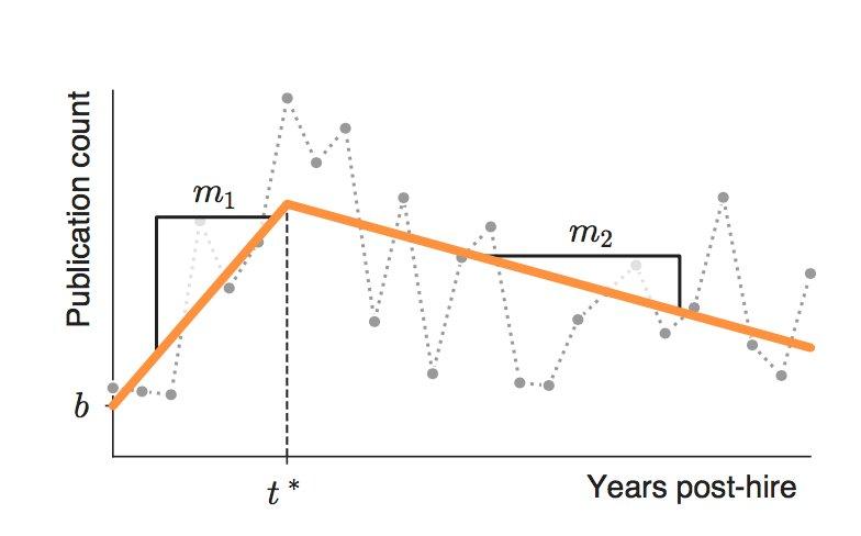 new study on post tenure #Productivity for #academics @HowardAldrich @AAUP @insidehighered @StacyDVanDeveer   https://www. insidehighered.com/news/2017/10/1 8/new-study-pushes-back-decades-studies-suggesting-scientific-productivity-peaks-early?utm_source=Inside+Higher+Ed&amp;utm_campaign=4cafe19b51-DNU20171018&amp;utm_medium=email&amp;utm_term=0_1fcbc04421-4cafe19b51-197373481&amp;mc_cid=4cafe19b51&amp;mc_eid=de51cf7c5a &nbsp; … <br>http://pic.twitter.com/j8iKrwsdGq