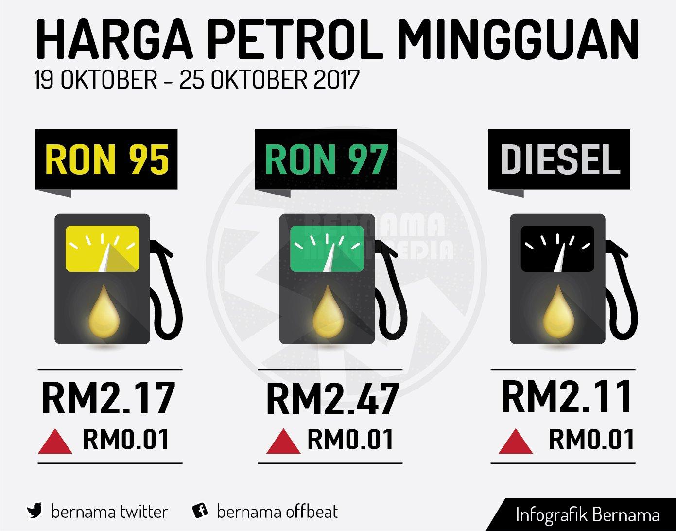 Harga Runcit Produk Petroleum 19 Oktober Hingga 25 Oktober