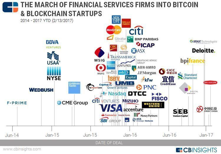 Are you ready for #cryptocurrency? #blockchain #fintech #startups #innovation #bitcoin #Crypto #CyberSecurity #PKI #BTC v/ @CBinsights<br>http://pic.twitter.com/0eUxaiNCxJ