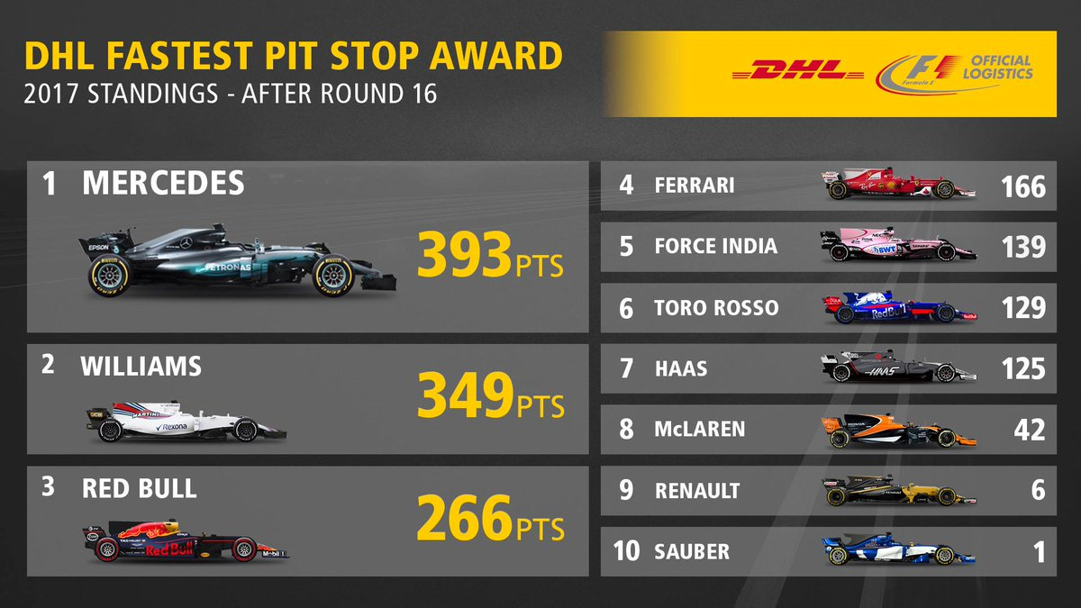 .@MercedesAMGF1 ​go to Austin leading the 2017 DHL Fastest Pit Stop Award. #F1 #USGP #Mercedes #DHLMotorsports<br>http://pic.twitter.com/zsDXo5Bg77