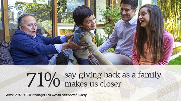 How does #giving affect #family values? Explore more findings from our Wealth &amp; Worth survey:  http:// go.ustrust.com/z77hc  &nbsp;  <br>http://pic.twitter.com/lNLWMl7d5g