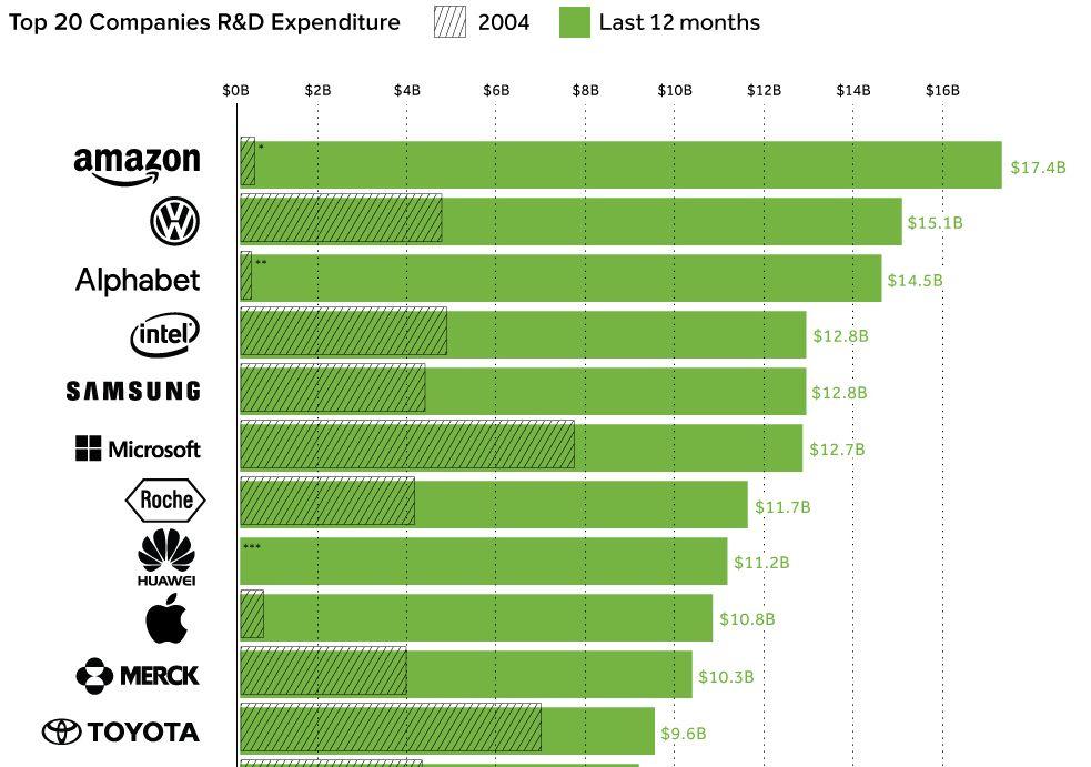 研究開発費トップ20企https://t.co/Bdb4nAS7o6業  1位Amazon 174億ドル 2位VW 151億ドル 3位アルファベット 4位インテル 5位サムスン 6位マイクロソフト 7位ロシュ 8位ファーウェイ 9位アップル 10位メルク 11位トヨタ 96億ドル