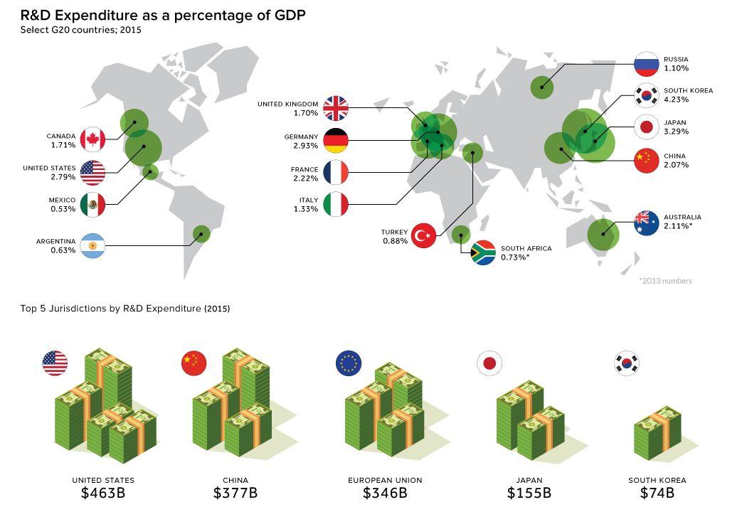 -国地域別の研究開発費トップ5 1位米国 4630億ドル 2位中国 3770億ドル 3位欧州 3460億ドル 4位日本 1550億ドル 5位韓国 740億ドル  -GDP比の研究開発費 韓国4.23% 日本3.29% 独国2.93% 米国2.79% 中国2.07% 英国1.70%