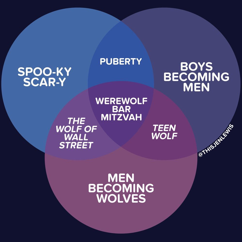 Jen lewis on twitter the only halloween venn diagram that matters 656 am 18 oct 2017 ccuart Choice Image