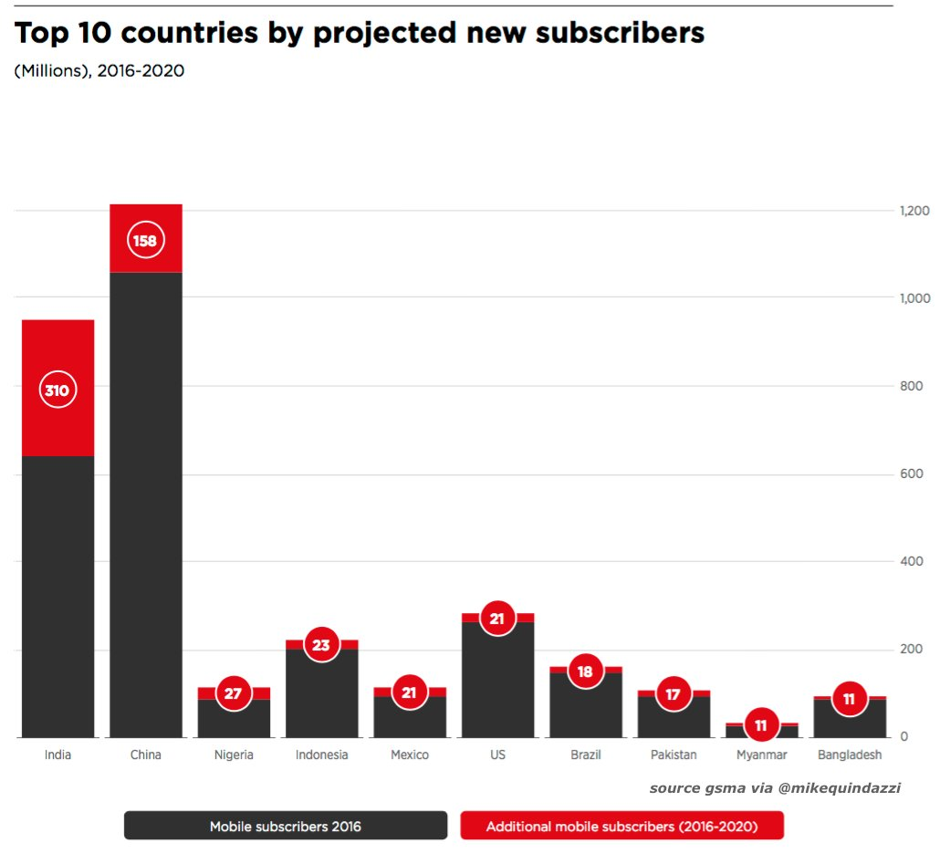 By 2020 #China will add 158M new #mobile subscribers, #India will add nearly double! @gsma #EmergingMarkets  http:// bit.ly/2wYgbDm  &nbsp;  <br>http://pic.twitter.com/D6aesPRtwz