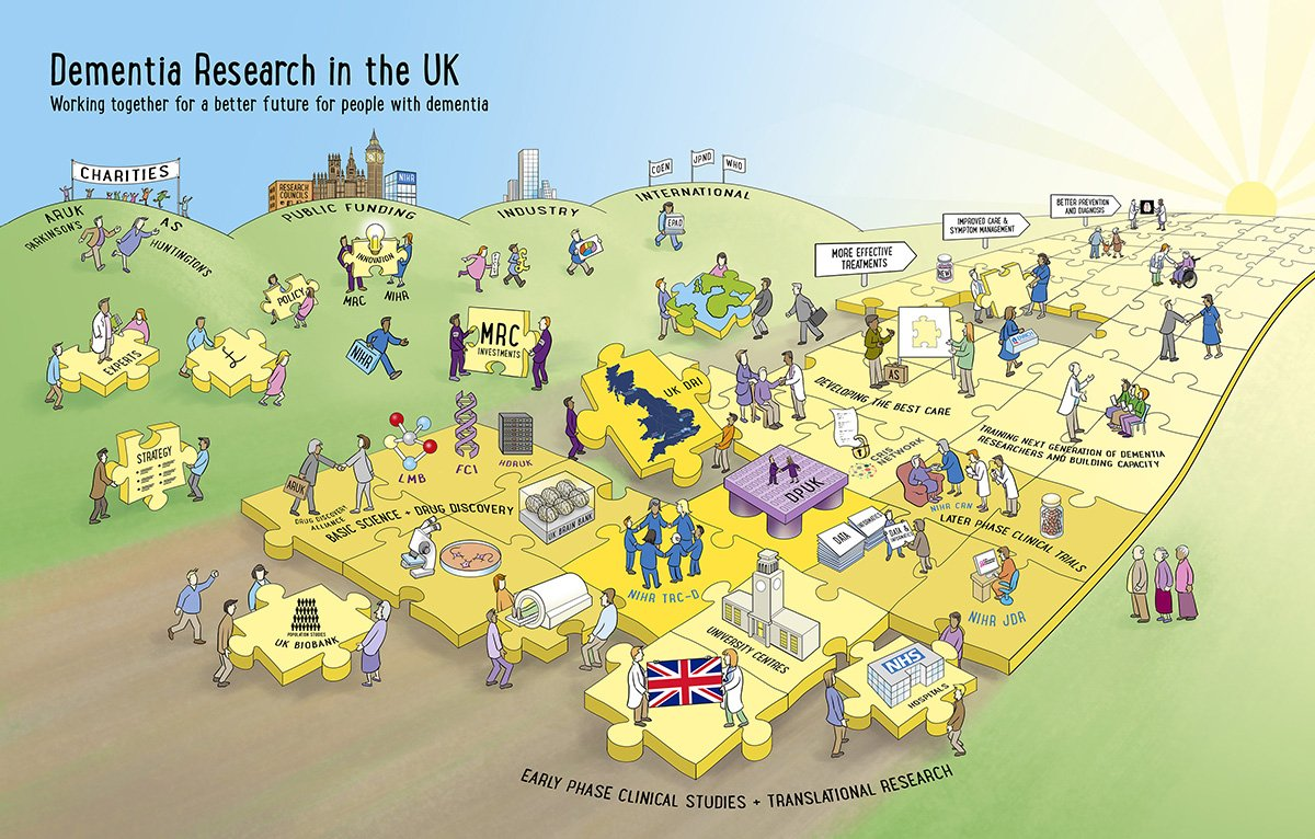 New blog post: &#39;Dementia Research in the UK&#39; Rich picture  https://www. inscriptdesign.com/dementia-resea rch-uk-rich-picture/ &nbsp; …  #AAIC2017 <br>http://pic.twitter.com/dCDnAzYlJc