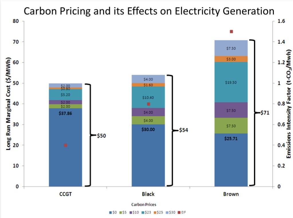 market failure and carbon prices Pricing carbon dioxide and other greenhouse gases (ghgs) would address the market failure inherent in an economy that doesn't price damaging emissions.