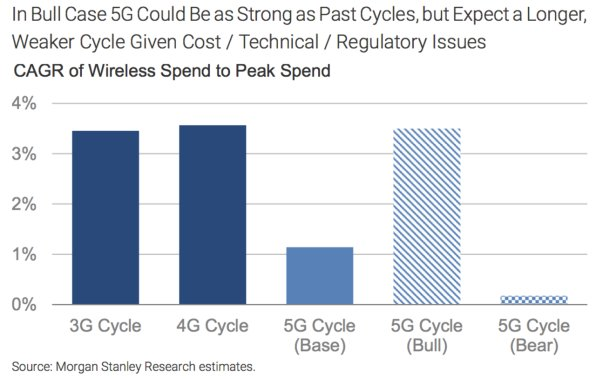 #5G #wireless boosters shouldn't get their hopes up, says Morgan Stanley  http:// j.mp/2yqi6oh  &nbsp;    http:// j.mp/2ysBCAB  &nbsp;  <br>http://pic.twitter.com/IwyxlMZf24