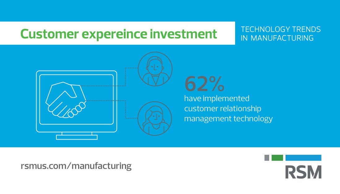 According to our new survey results, investing in #tech is the No. 1 operational activity planned by #manufacturers:  http:// rsm.us/2ybWGdw  &nbsp;  <br>http://pic.twitter.com/Qk8Yw3yoXN