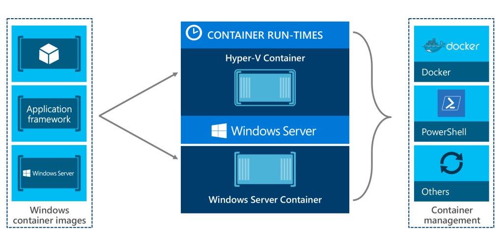#Microsoft released Windows Server 1709  @ThomasMaurer #WS1709 #container  https://www. thomasmaurer.ch/2017/10/micros oft-released-windows-server-1709 &nbsp; …  #StarWind<br>http://pic.twitter.com/tB4b7VOecj
