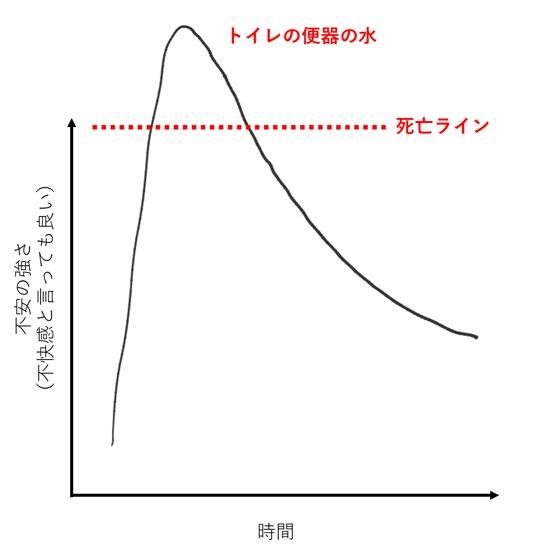 暴露療法 hashtag on Twitter