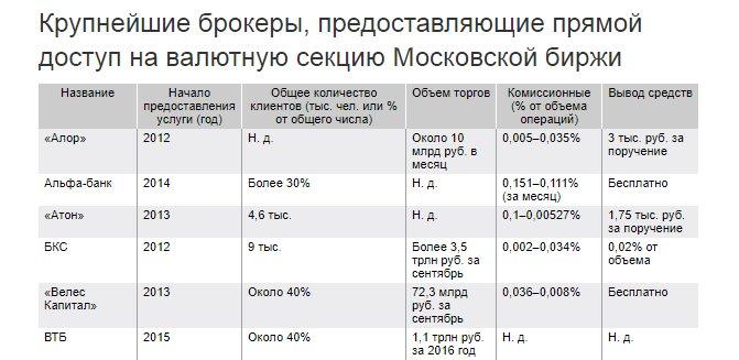 Рейтинг брокеров бинарных опционов 2016 в россии: выбирайте лучший дц