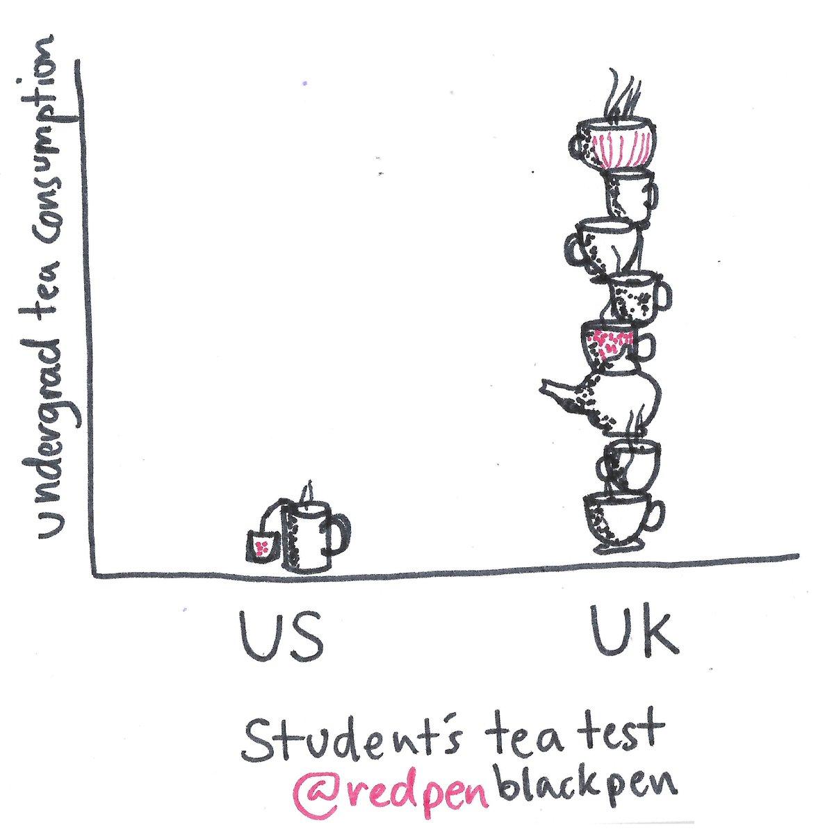 Student&#39;s tea test #inktober2017 #statistics <br>http://pic.twitter.com/hfFv8HILhz