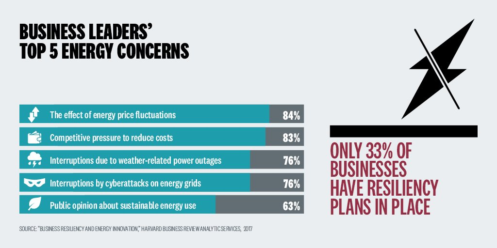 Over 75% of business owners fear weather related power loss.  Learn more from a recent study here: https://t.co/LAPHQTsTMe  #resilience