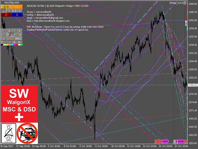 its obvious Technicals against #Gold Bulls  #WalgoriX #iWalgo #Forex #FX #Trading #USD $USD #GC_F $GC_F #GDXJ #XAUUSD $XAUUSD #GLD $GLD<br>http://pic.twitter.com/FGBhc2Lx3w