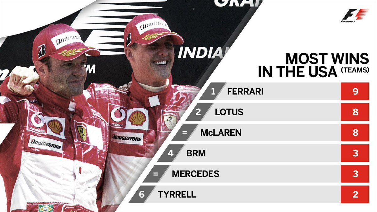 .@ScuderiaFerrari have more wins in the United States than any other t...