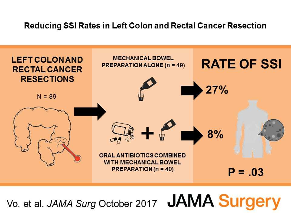 Do oral #antibiotics decrease the rate of #SSI after left-sided #colorectalcancer surgery?  http:// ja.ma/2kX7Z4B  &nbsp;   #VisualAbstract<br>http://pic.twitter.com/Q2oF484w6c