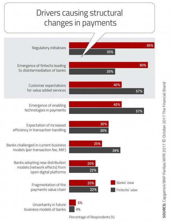 Impact of Emerging #Payment Tech on #Banking @JimMarous #digital #fintech #defstar5 #makeyourownlane #mpgvip  https:// thefinancialbrand.com/68186/digital- payments-banking-mobile-fintech-trends/?smedia-twt-md &nbsp; …  <br>http://pic.twitter.com/AaDzfZFOGq