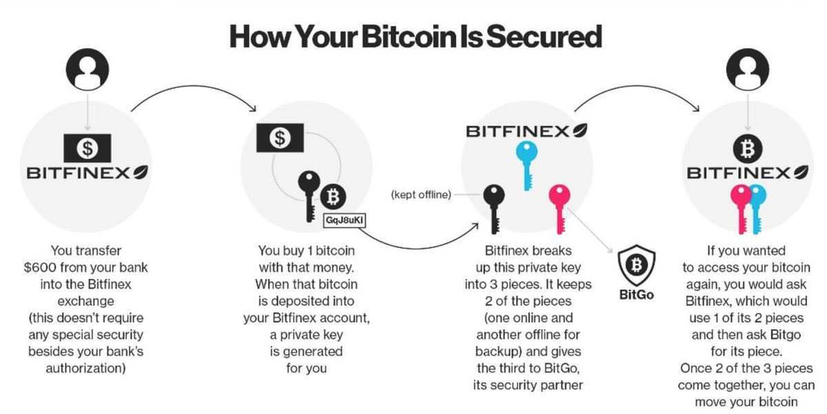 How secure is #Bitcoin?  #Blockchain #Fintech #makeyourownlane #Mpgvip #Cryptocurrency #AI #tech #Cybersecurity #Infosec @rikwalters<br>http://pic.twitter.com/cHhXVpHbCL