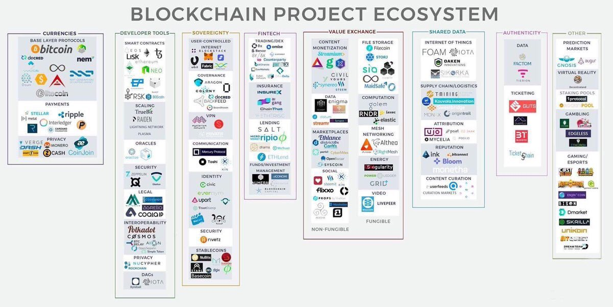 #Blockchain project ecosystem.$Crypto assets by function.#Fintech #Makeyourownlane #Mpgvip #Cryptocurrency #Defstar5 #Cybersecurity #Bitcoin<br>http://pic.twitter.com/muF1SXBWo2