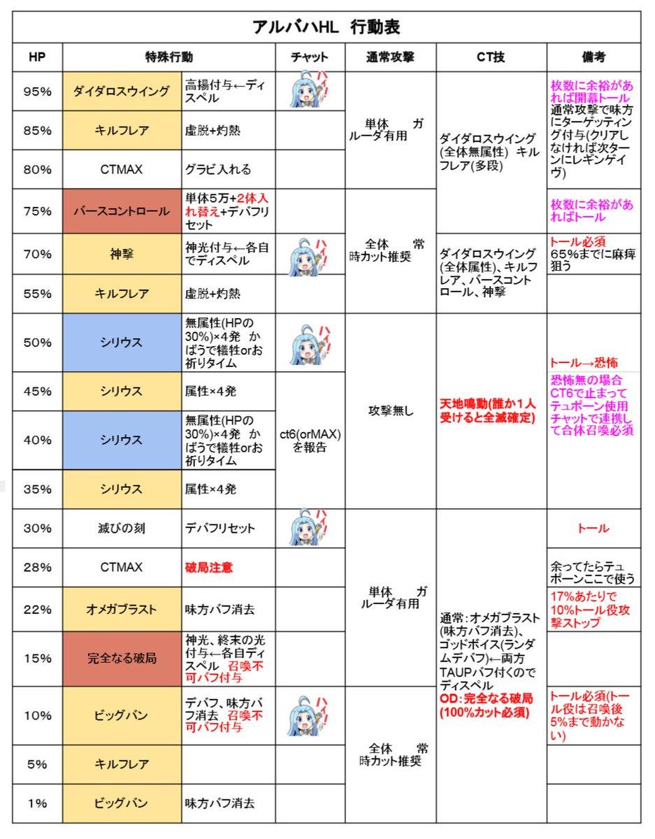 【グラブルQ&A】アルバハHL 水編成での貢献 ...