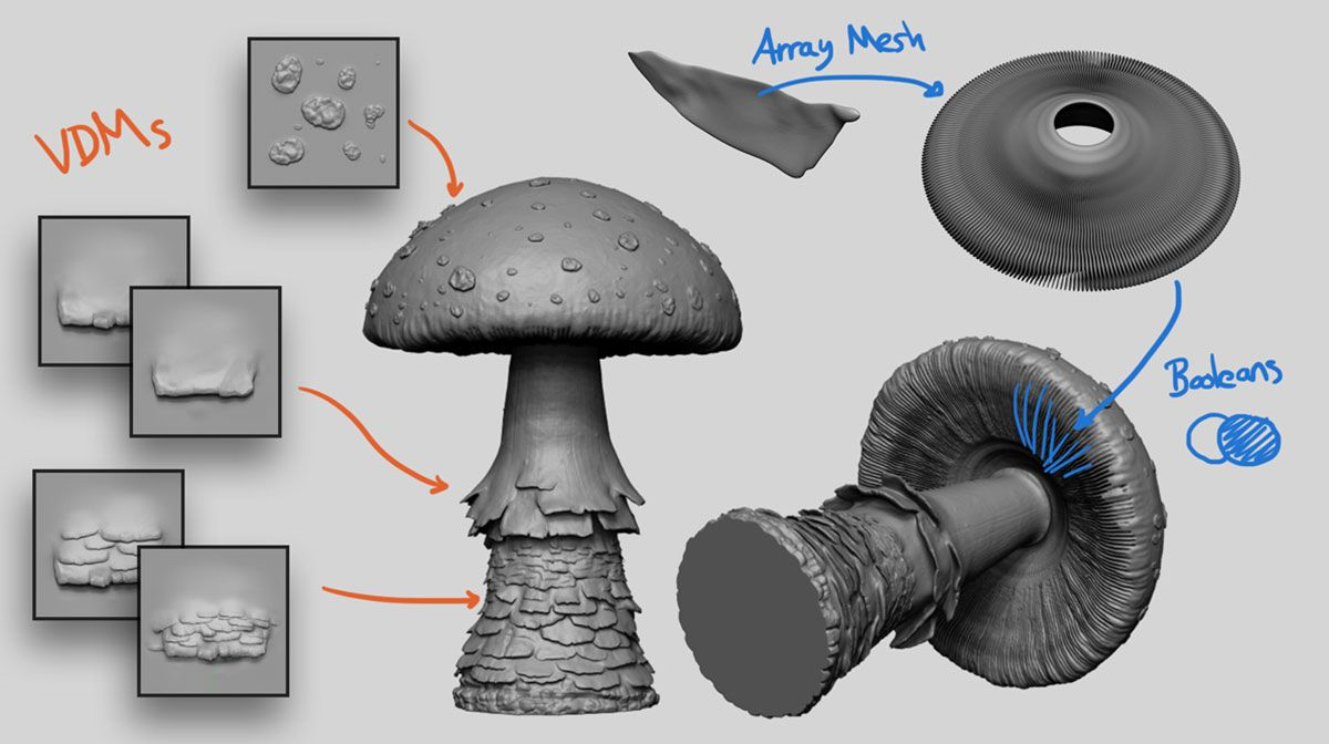 Here is the simple process behind these mushrooms using ArrayMesh, Live Booleans and custom VDMs in #ZBrush #4R8<br>http://pic.twitter.com/IKRzdZ7gu2