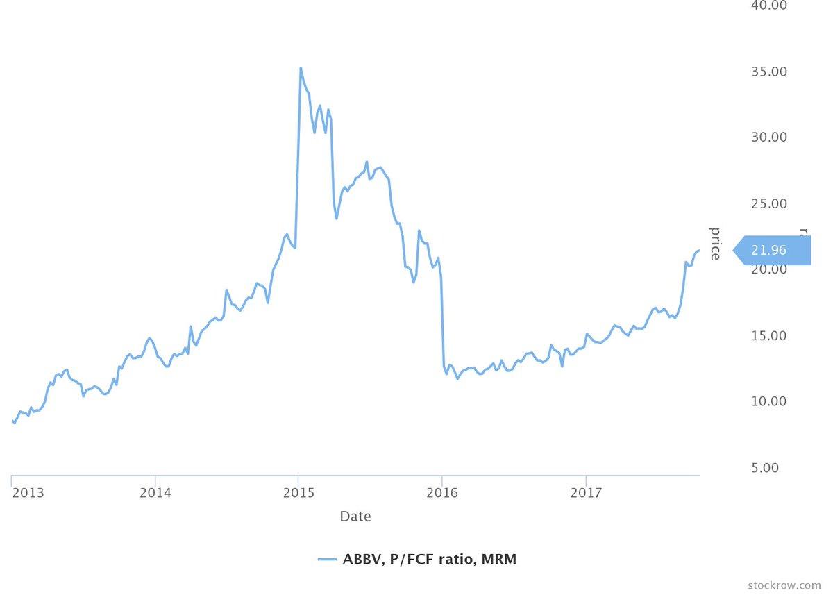 $ABBV P/FCF ratio is still within historical average, more upside ahead #stocks #investing #dataviz #Finance<br>http://pic.twitter.com/8wL2SLkFPy