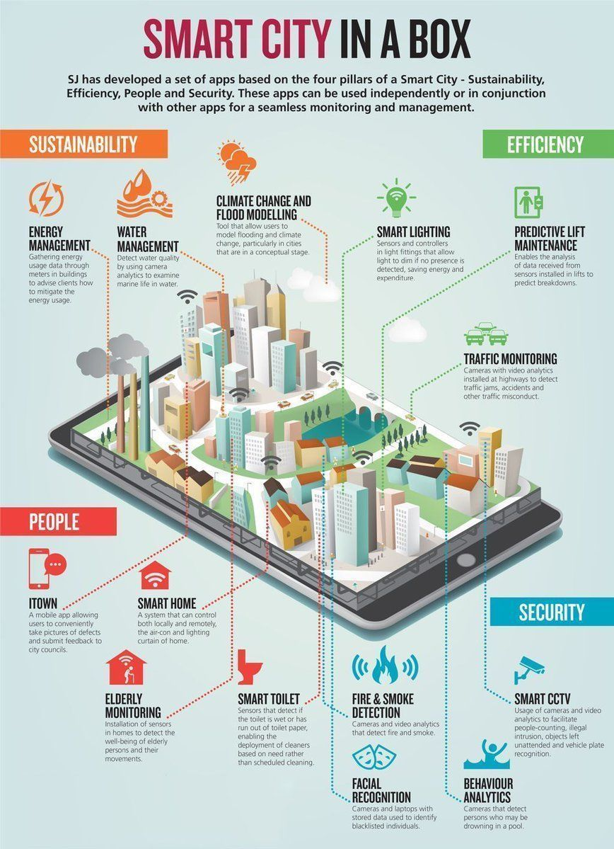 #SmartCity in a Box {#Infographic}  #IoT #CyberSecurity #BigData #infosec #DigitalTransformation #AI  via @Fisher85M<br>http://pic.twitter.com/Z2qyWrhSbt