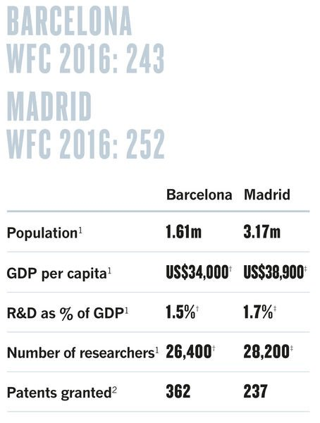 Spain's science rivalry: Barcelona lures scientists while Madrid is bound by bureaucracy. https://t.co/qS8oIDS3XA