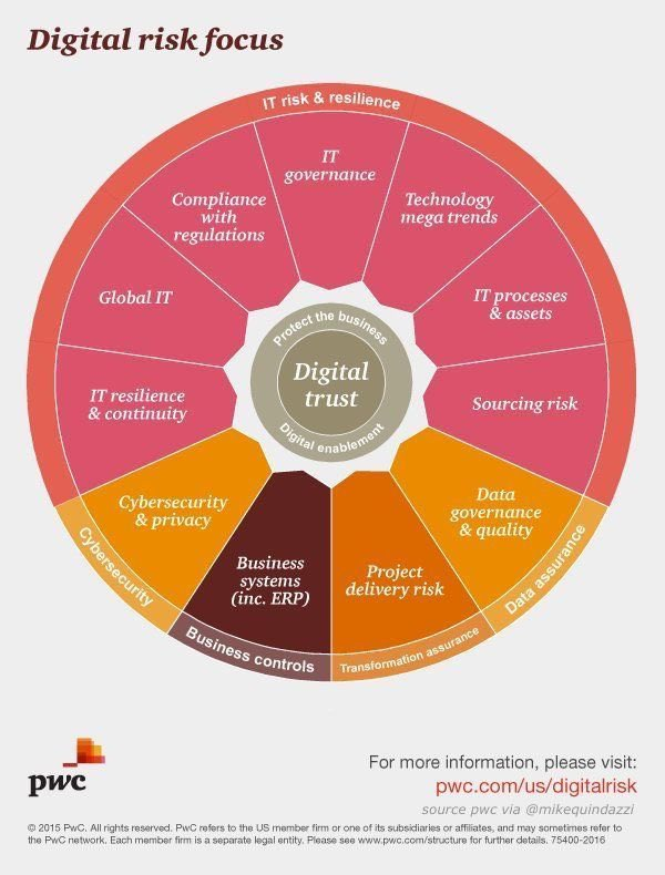 11 considerations to protect your #brand + build #trust in #digital world of risks #cybersecurity #privacy #corpgov #regtech<br>http://pic.twitter.com/zZKXOGXDTA