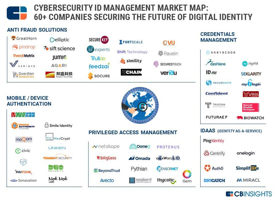 60+ #CyberSecurity Companies Securing #Digital Identities {Infographic}  #infosec #startups #innovation #IoT #mobile #Security #Marketing<br>http://pic.twitter.com/LKRt2Pmk9B