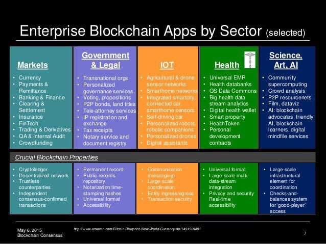 #Blockchain #Apps by Sector.  #FinTech #Bitcoin #IoT #Bigdata #AI #CyberSecurity #Cryptocurrency #infosec #digital #technology #innovation<br>http://pic.twitter.com/ksxayKC5Wy