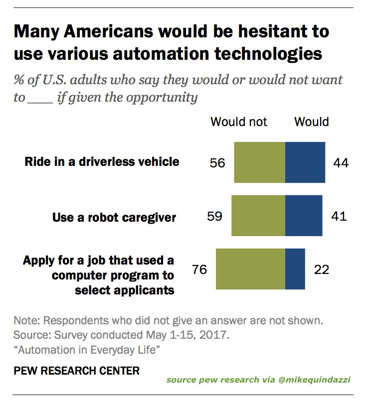 #Robot caregivers, #hiring #algorithms, #driverlesscars point to consumer&#39;s need for #human contact/decisions. #ai  http:// pewrsr.ch/2yr5jRP  &nbsp;  <br>http://pic.twitter.com/cbA8FhmKtR